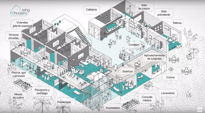 El cohousing en España: