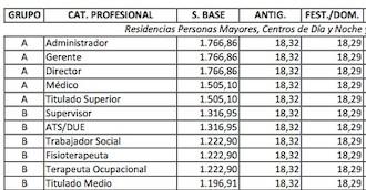 Ya hay tablas salariales oficiales para los servicios de atención a dependientes